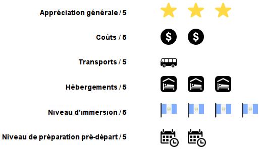Appréciation générale 3/5; Coûts 2/5; Transports 1/5; Hébergements 3/5; Niveau d'immersion 4/5; Niveau de préparation pré-départ 2/5