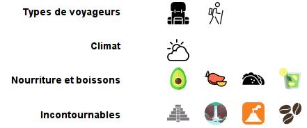 Types de voyageurs: backpack, hiking; Climat: Soleil, Nuage; Nourriture et boissons: Avocat, Mangue, Tacos, mojito; Incontournables: Temple, Chute, Volcan, Café;